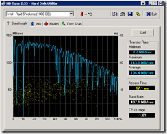 HDTune_Benchmark_Intel___Raid_5_Volume